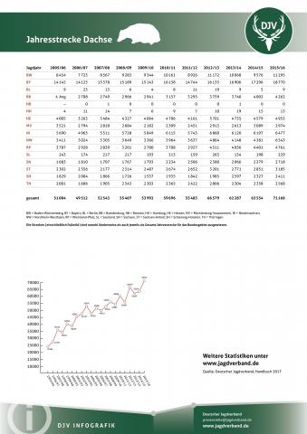 Dachs: Jagdstatistik 2005-2016