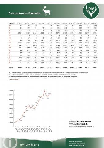Damwild: Jagdstatistik 2005-2016