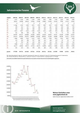 Fasan: Jagdstatistik 2005-2016