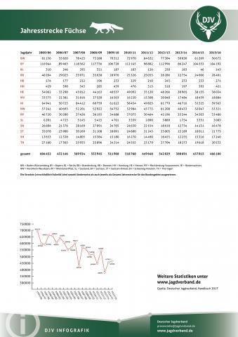 Fuchs: Jagdstatistik 2005-2016