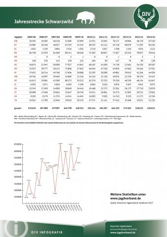 Schwarzwild: Jagdstatistik 2005-2016