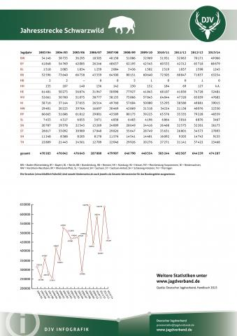 Schwarzwild: Jagdstatistik 2003-2013