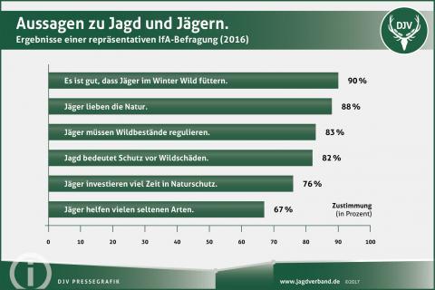 Imagebefragung: Aussagen zu Jagd und Jägern.