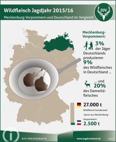 Wildfleisch Jagdjahr 2015/16: Mecklenburg-Vorpommern und Deutschland im Vergleich