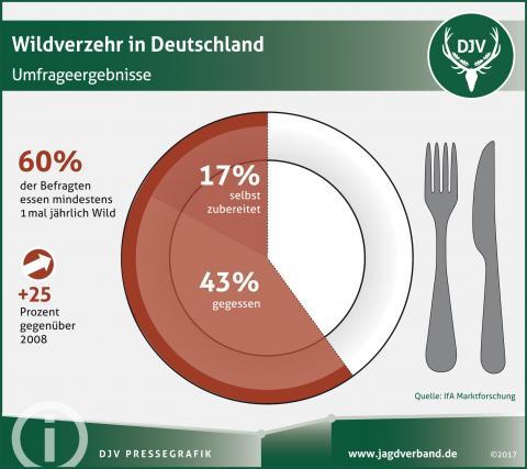 Umfrage: Wildverzehr in Deutschland