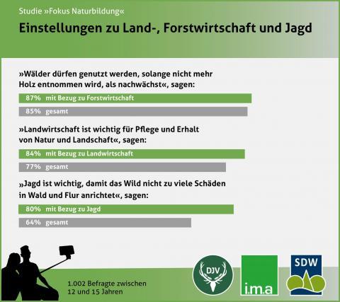 Umfrage 2017: Einstellung zu Land-, Forstwirtschaft und Jagd