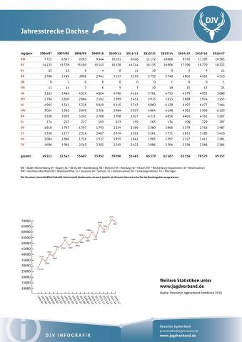 Dachs: Jagdstatistik 2006-2017