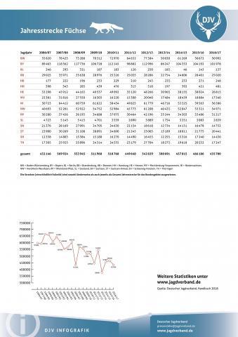 Fuchs: Jagdstatistik 2006-2017