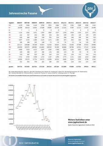 Fasan: Jagdstatistik 2006-2017