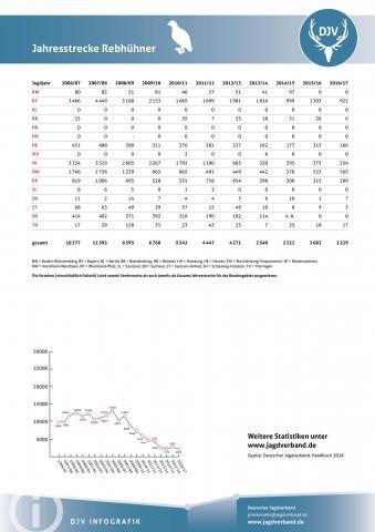 Rebhuhn: Jagdstatistik 2006-2017