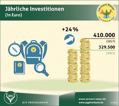 Umfrage Lernort Natur: Jährliche Investitionen
