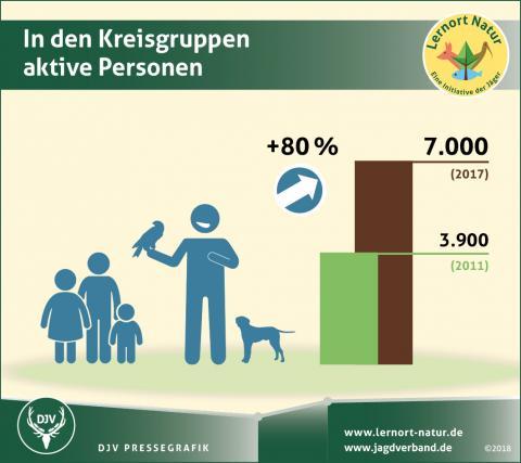 Umfrage Lernort Natur: In den Kreisgruppen aktive Personen
