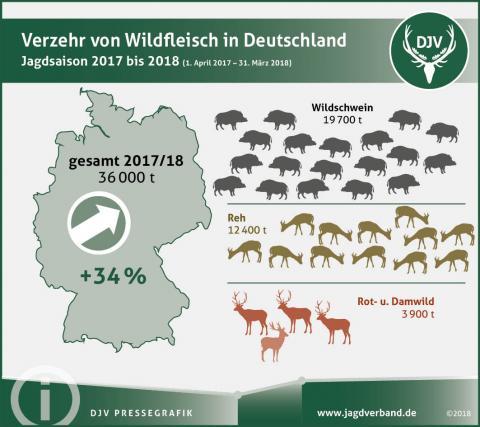Verzehr von Wildfleisch in Deutschland: Jagdsaison 2017 bis 2018