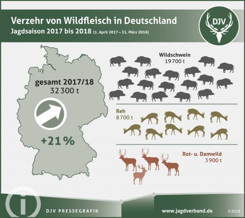 Verzehr von Wildfleisch in Deutschland im Jagdjahr 2017/18