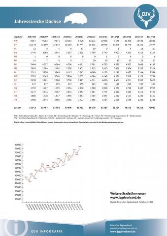 Dachs: Jagdstatistik 2007-2018