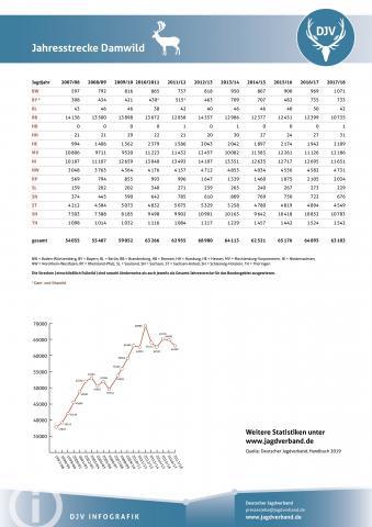 Damwild: Jagdstatistik 2007-2018
