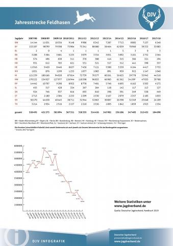 Feldhase: Jagdstatistik 2007-2018