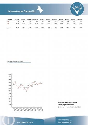 Gamswild: Jagdstatistik 2007-2018