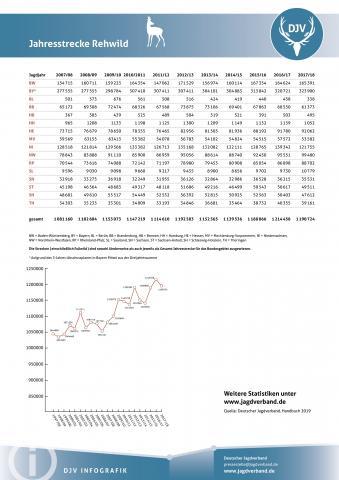 Rehwild: Jagdstatistik 2007-2018