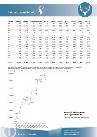 Rotwild: Jagdstatistik 2007-2018