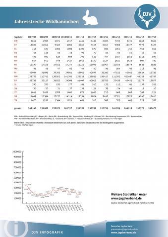 Wildkaninchen: Jagdstatistik 2007-2018
