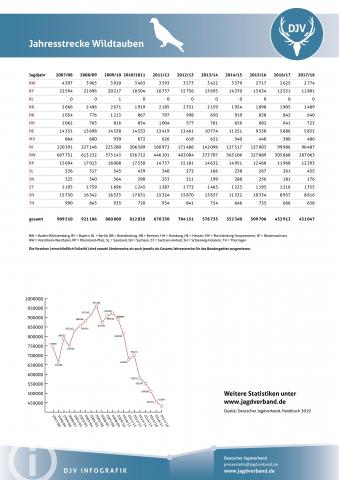 Wildtauben: Jagdstatistik 2007-2018