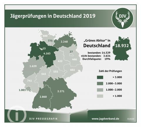 Jägerprüfungen in Deutschland 2019
