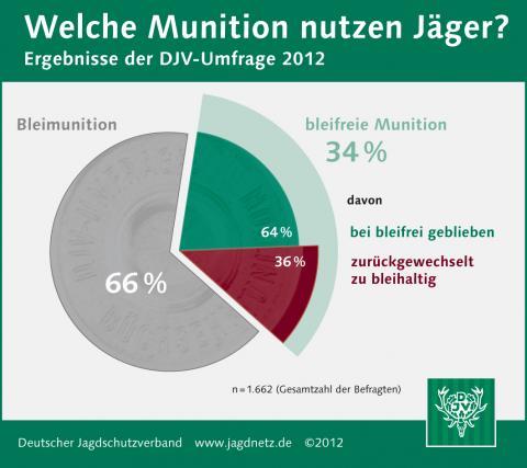 Umfrage Blei oder bleifrei: Welche Munition nutzen Jäger 2012