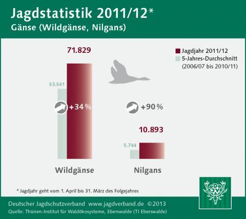 Gans: Jagdstatistik 2011/12