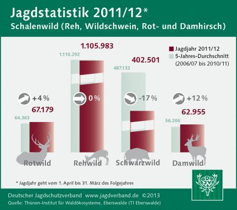 Schalenwild: Jagdstatistik 2011/12