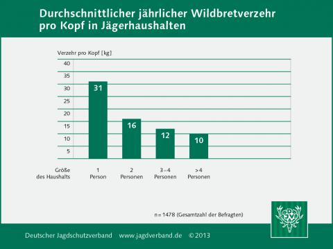 Durchschnittlicher jährlicher Wildbretverzehr pro Kopf in Jägerhaushalten 2013
