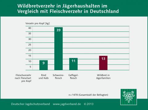 Wildbretverzehr in Jägerhaushalten im Vergleich mit Fleischverzehr in Deutschland 2013