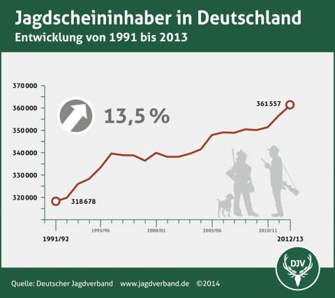 Jagdscheininhaber in Deutschland 1991 bis 2013