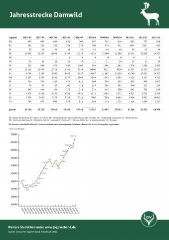Damwild: Jagdstatistik 2012/13