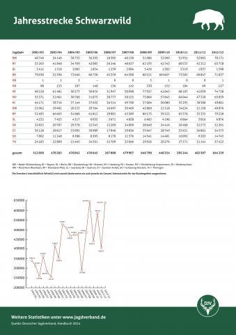Schwarzwild: Jagdstatistik 2012/13