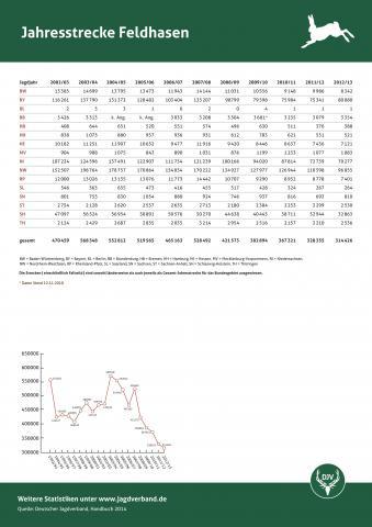 Feldhase: Jagdstatistik 2002 - 2013