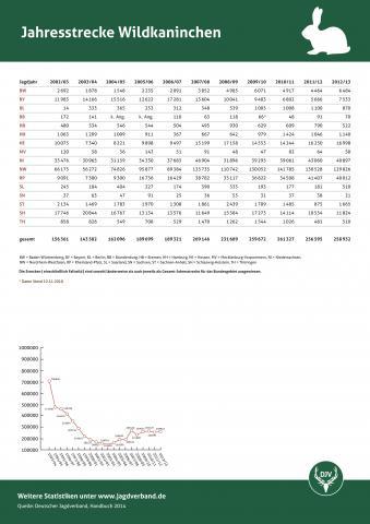 Wildkaninchen: Jagdstatistik 2012/13