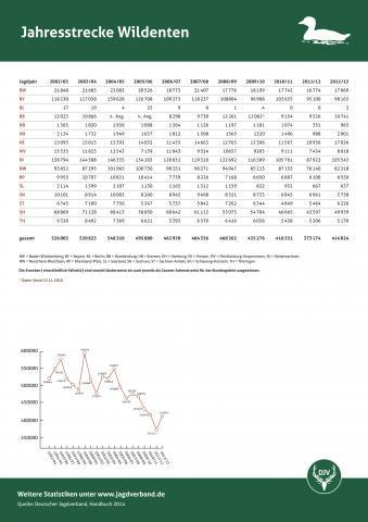 Wildente: Jagdstatistik 2012/13
