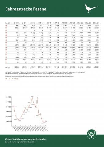 Fasan: Jagdstatistik 2012/13
