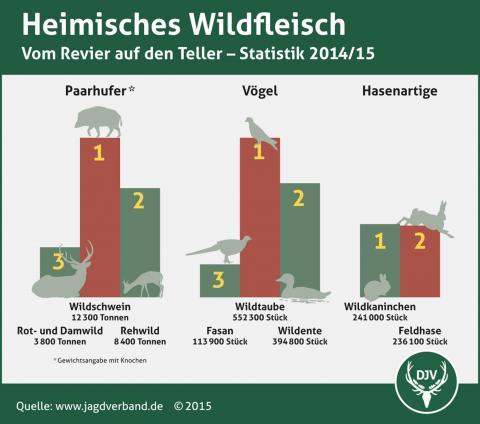 Statistik: Verzehr von heimischem Wildfleisch 2014/15
