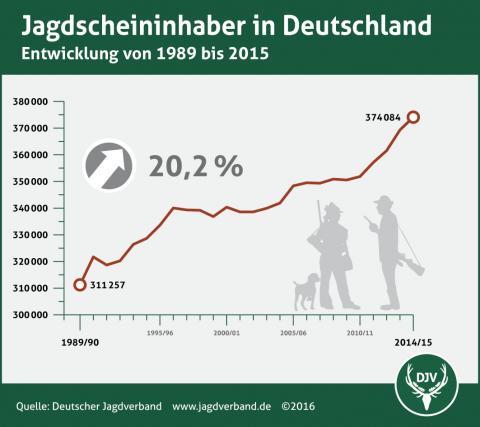 Entwicklung: Jagdscheininhaber von 1989 bis 2015