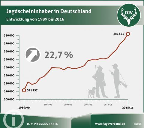 Steter Anstieg: immer mehr Menschen lösen in Deutschland einen Jagdschein.