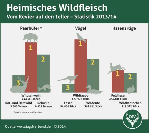 Heimisches Wildfleisch Verzehr 2013/14