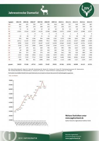 Damwild: Jagdstatistik 2004-2014