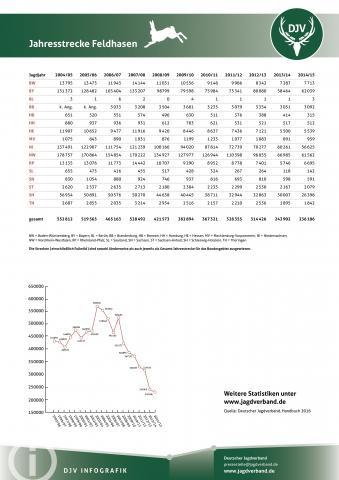 Feldhase: Jagdstatistik 2004-2014