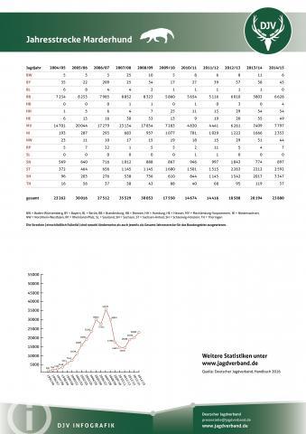 Marderhund: Jagdstatistik 2004-2014