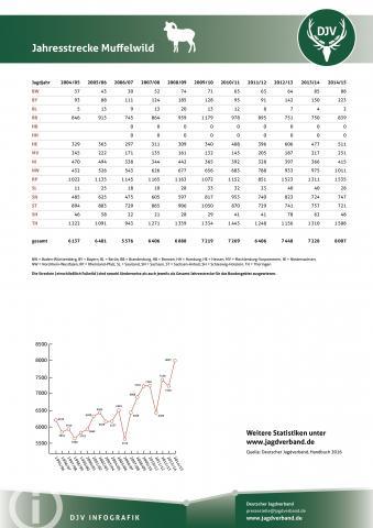 Muffelwild: Jagdstatistik 2004-2014