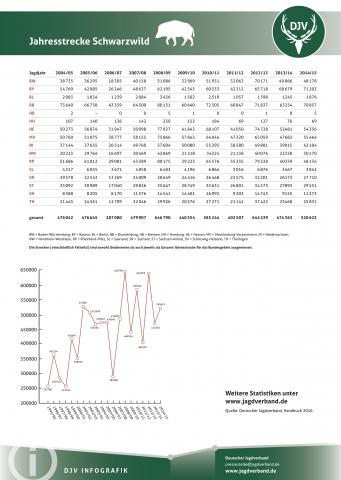 Schwarzwild: Jagdstatistik 2004-2014