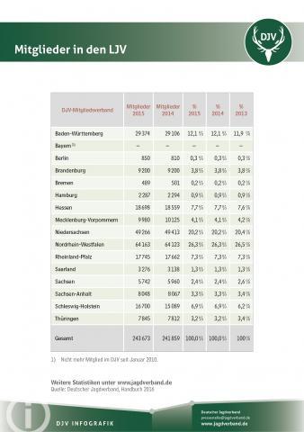 Übersicht: Mitglieder in Landesjagdverbänden (LJV) 2015