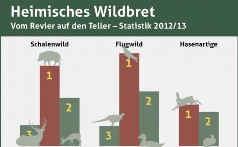 Heimisches Wildbret 2012/13